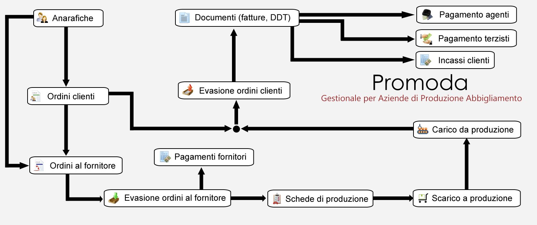 Flow chart funzionalità PROMODA - Gestionale per aziende di produzione abbigliamento
